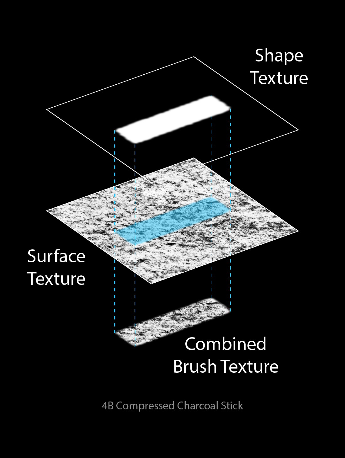 Dual Texture Brushes